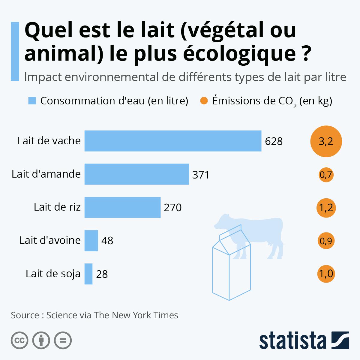 Infographie: Quel est le lait le plus écologique ? | Statista