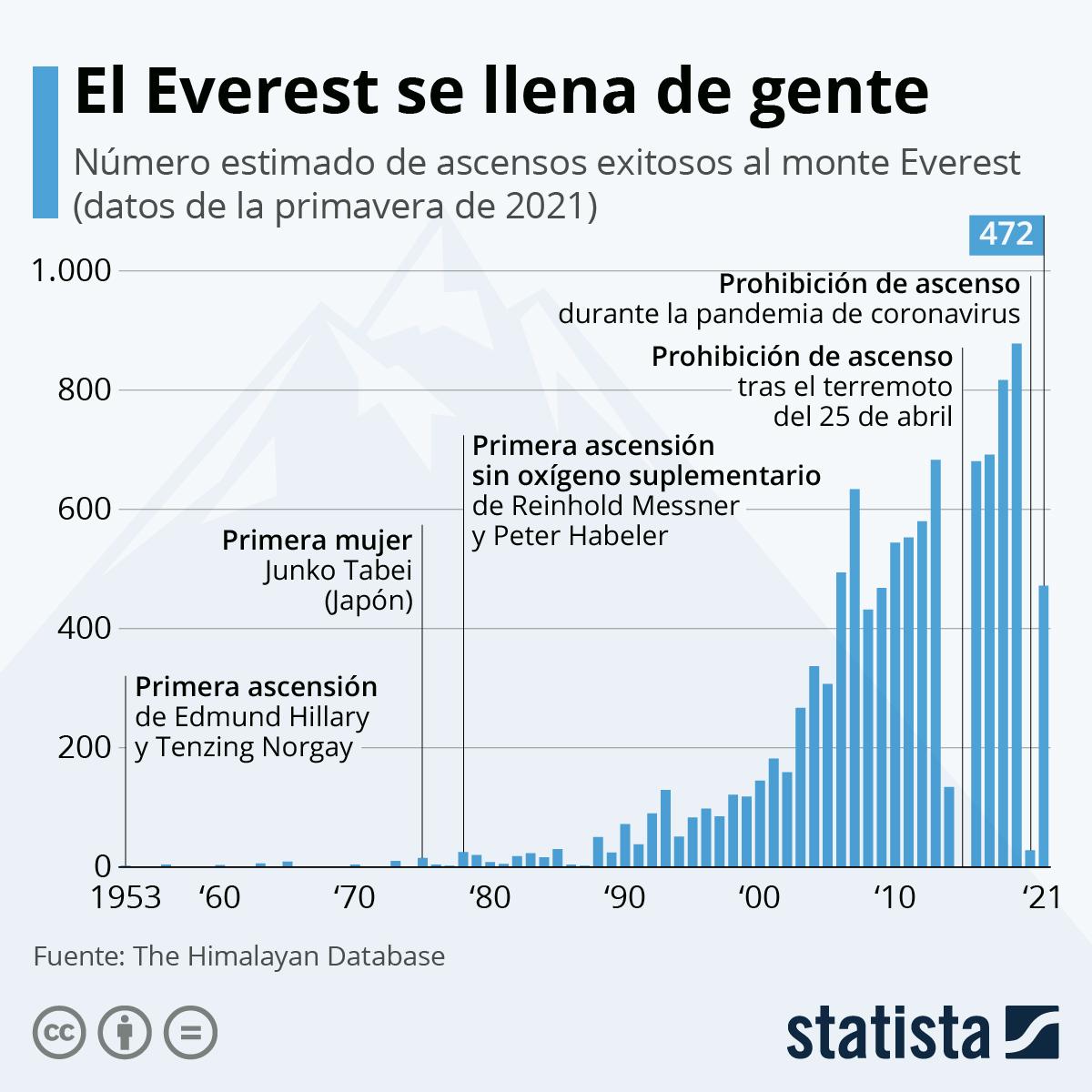 Infografía: El Everest se llena de gente | Statista
