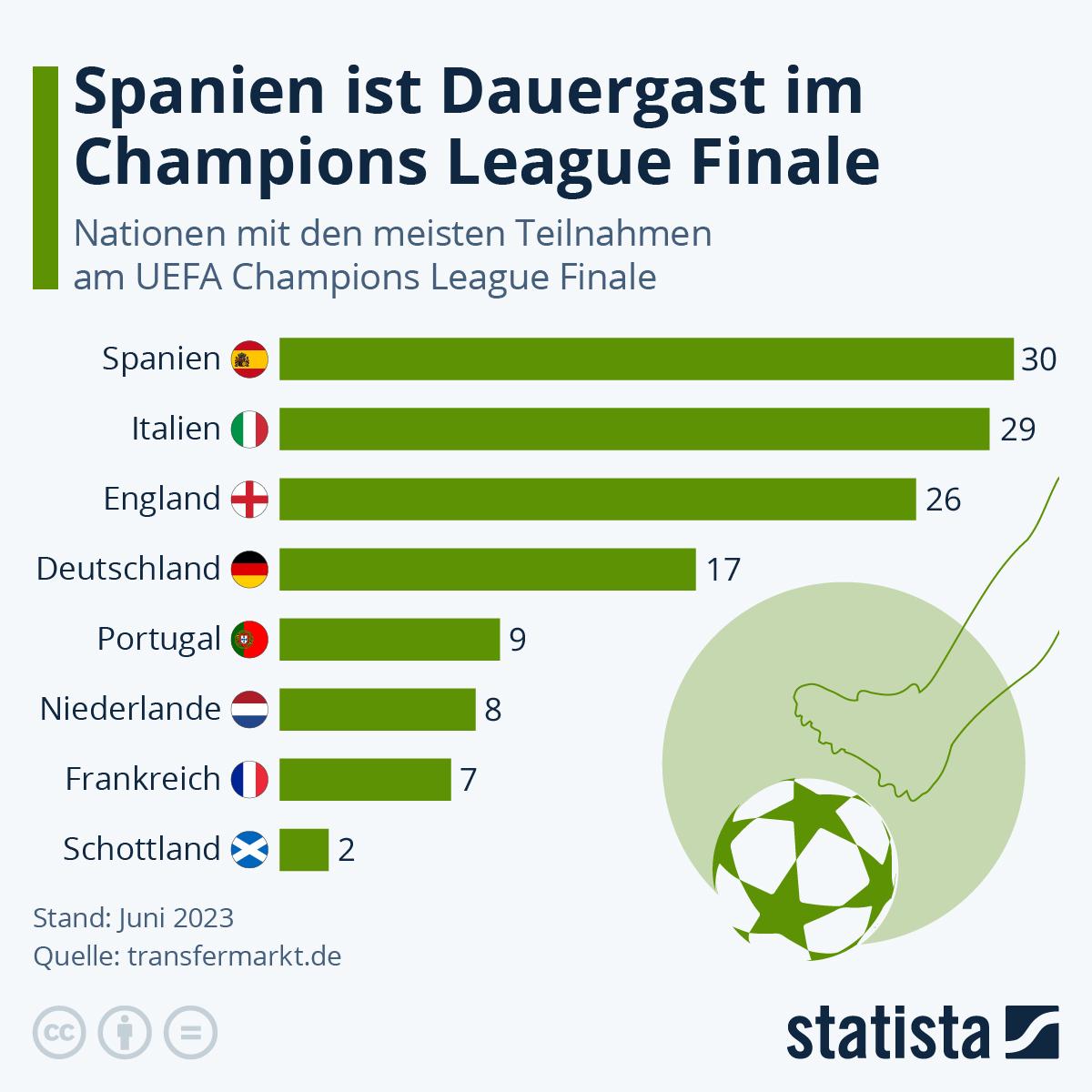 Infografik: Spanien ist Dauergast im Champions League Finale   Statista