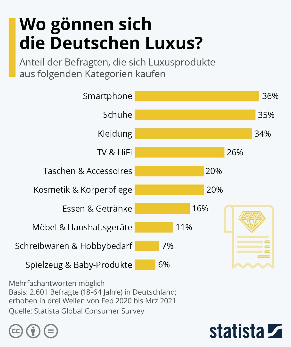 Infografik: Wo gönnen sich die Deutschen Luxus?   Statista
