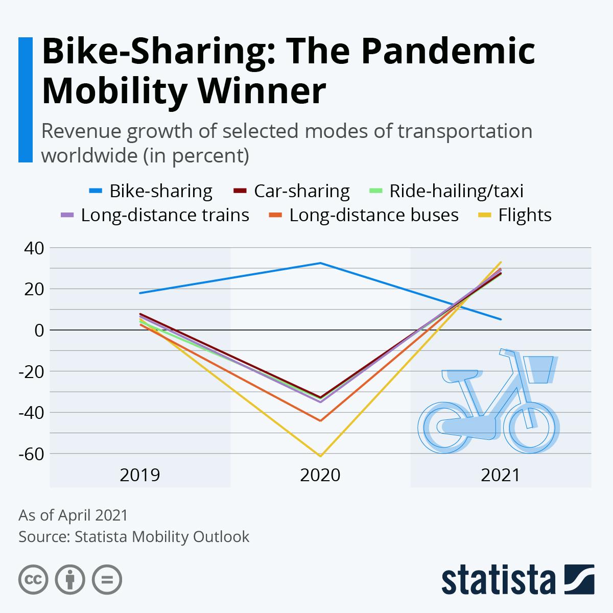 Infographic: Bike-Sharing: The Pandemic Mobility Winner | Statista