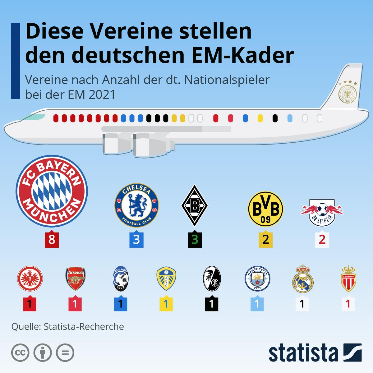 Infografik: Diese Vereine stellen den deutschen EM-Kader   Statista