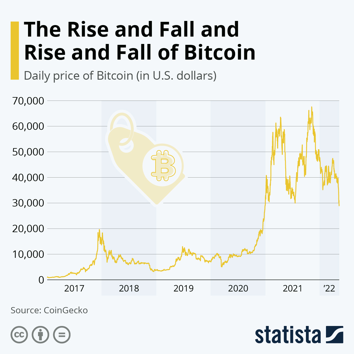 Infographic: The Rise and Fall and Rise and Fall of Bitcoin | Statista