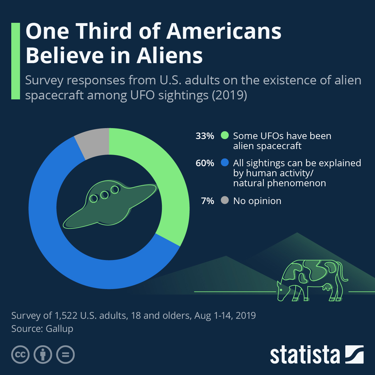 Infographic: One Third of Americans Believe in Aliens | Statista