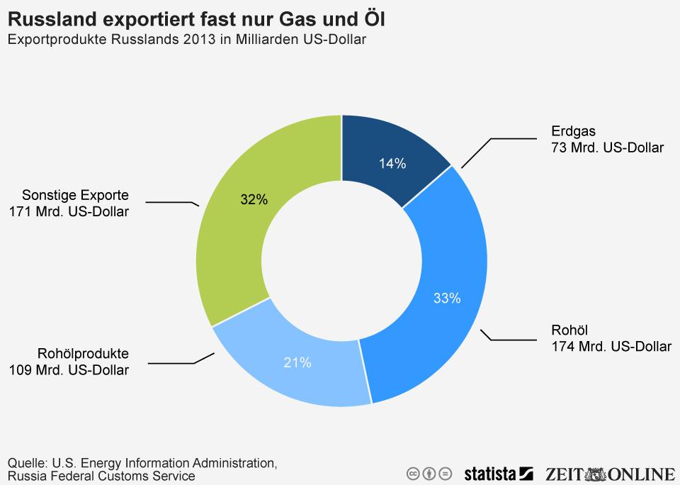 Infografik: Russland exportiert fast nur Gas und Öl | Statista