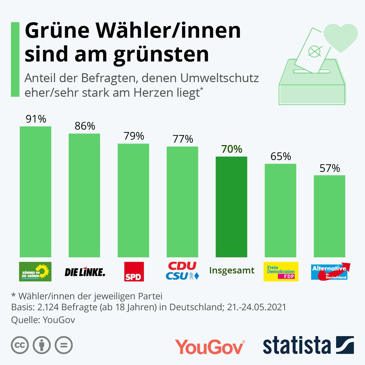 Infografik: Grüne Wähler/innen sind am grünsten   Statista