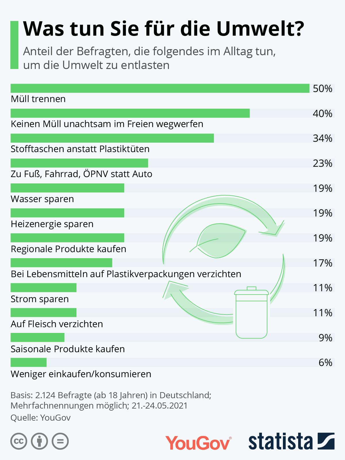 Infografik: Was tun Sie für die Umwelt? | Statista