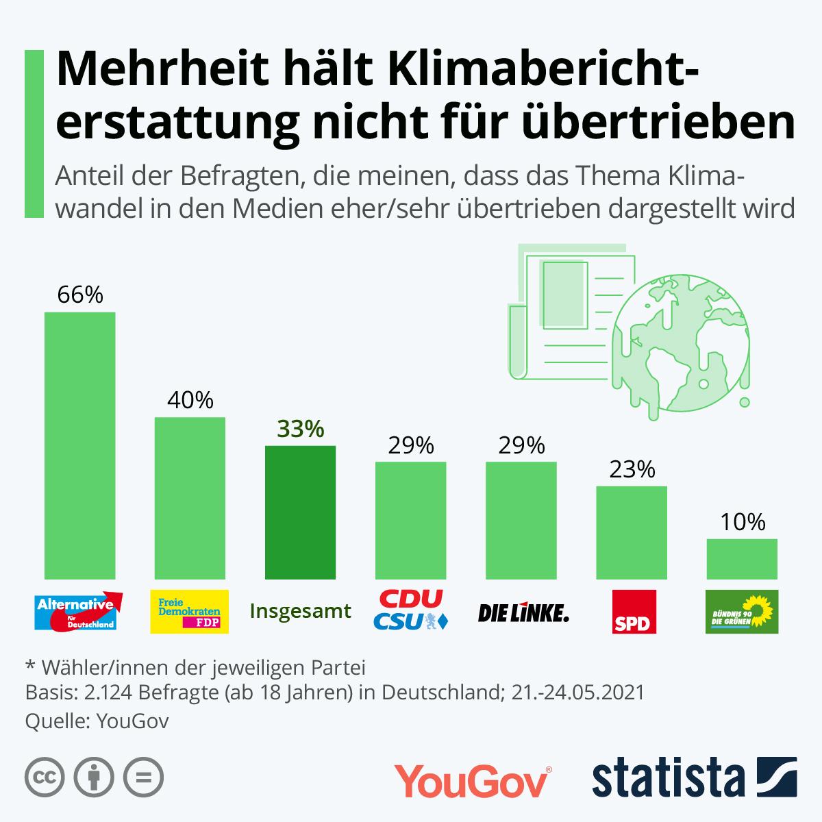 Infografik: Mehrheit hält Klimaberichterstattung nicht für übertrieben | Statista