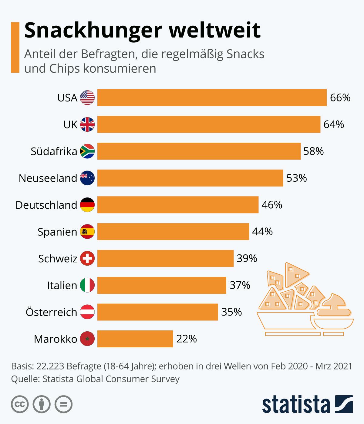 Infografik: Snackhunger weltweit | Statista