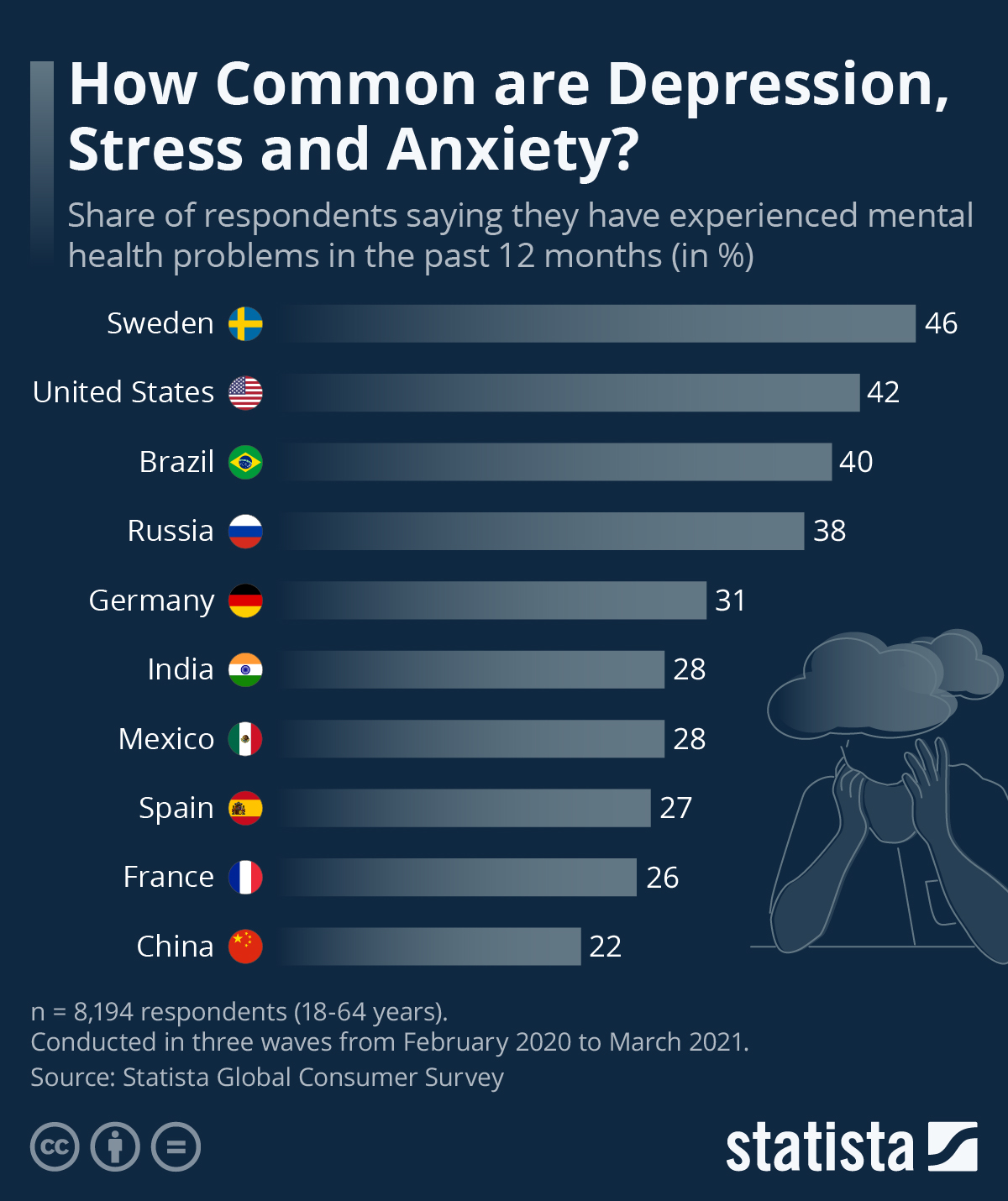 Infographic: How Common are Depression, Stress and Anxiety?   Statista