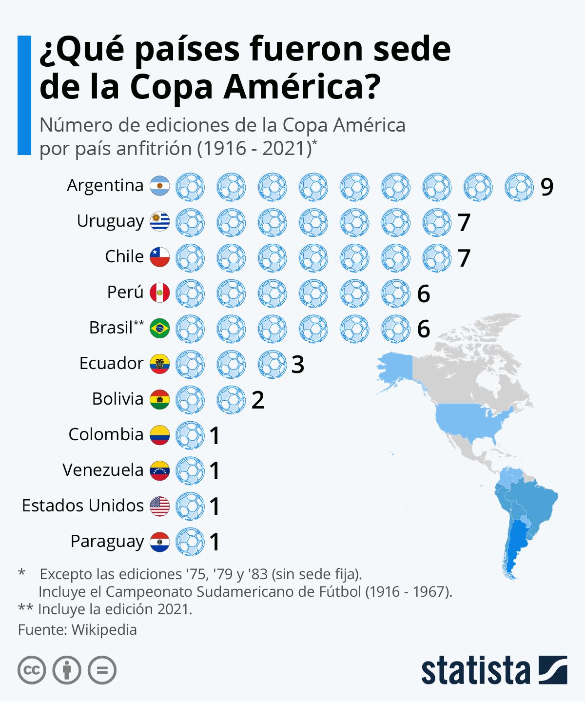 Infografía: Brasil reemplaza a Argentina y Colombia como sede de la Copa América | Statista