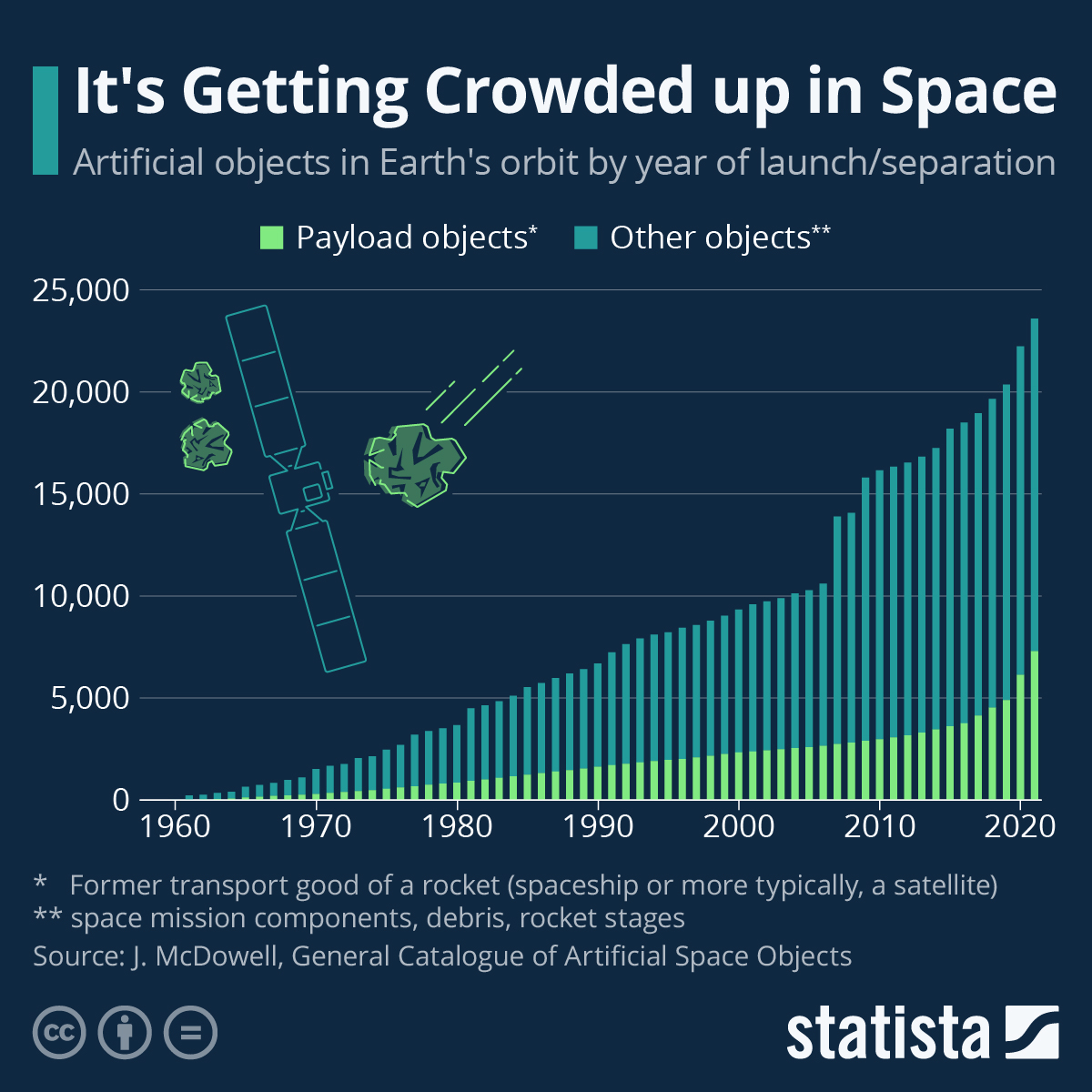 Infographic: It's Getting Crowded up in Space | Statista