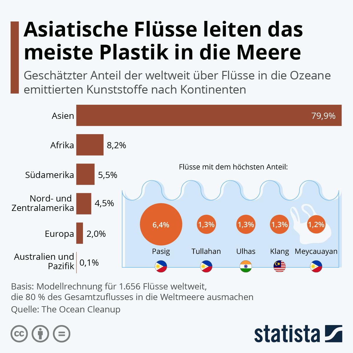 Infografik: Asiatische Flüsse leiten das meiste Plastik in die Meere | Statista