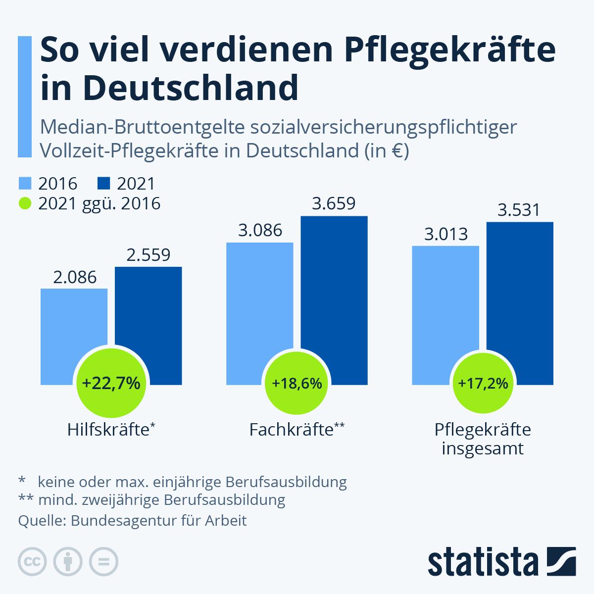 Infografik: So viel verdienen Pflegekräfte in Deutschland | Statista