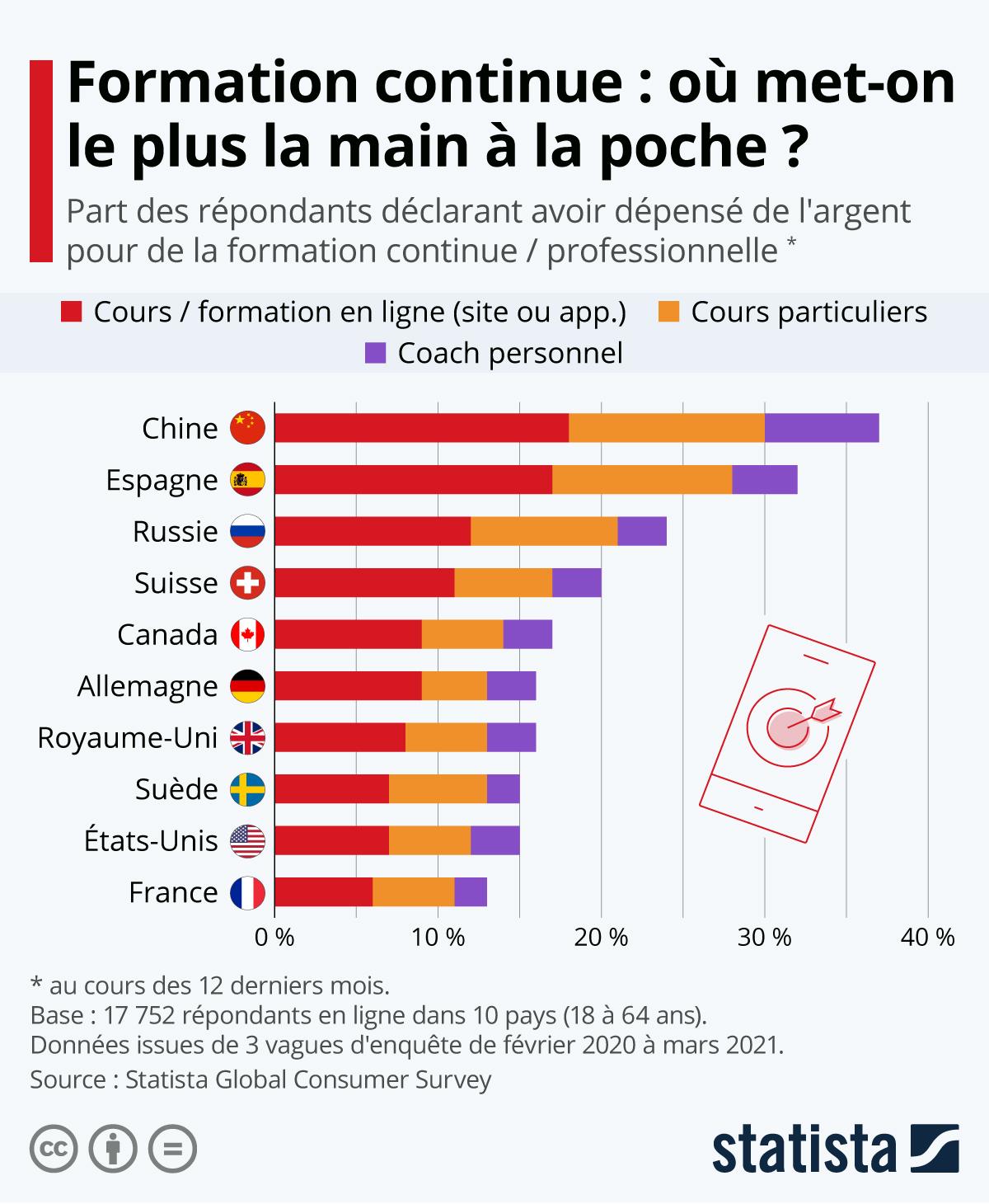 Infographie: Formation continue : où met-on le plus la main à la poche ?   Statista