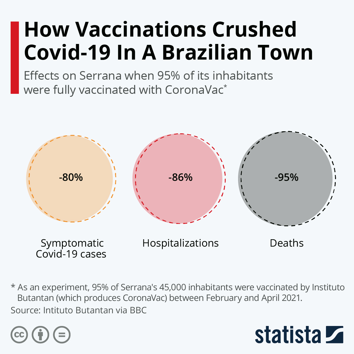 Infographic: How Vaccinations Crushed Covid-19 In A Brazilian Town | Statista