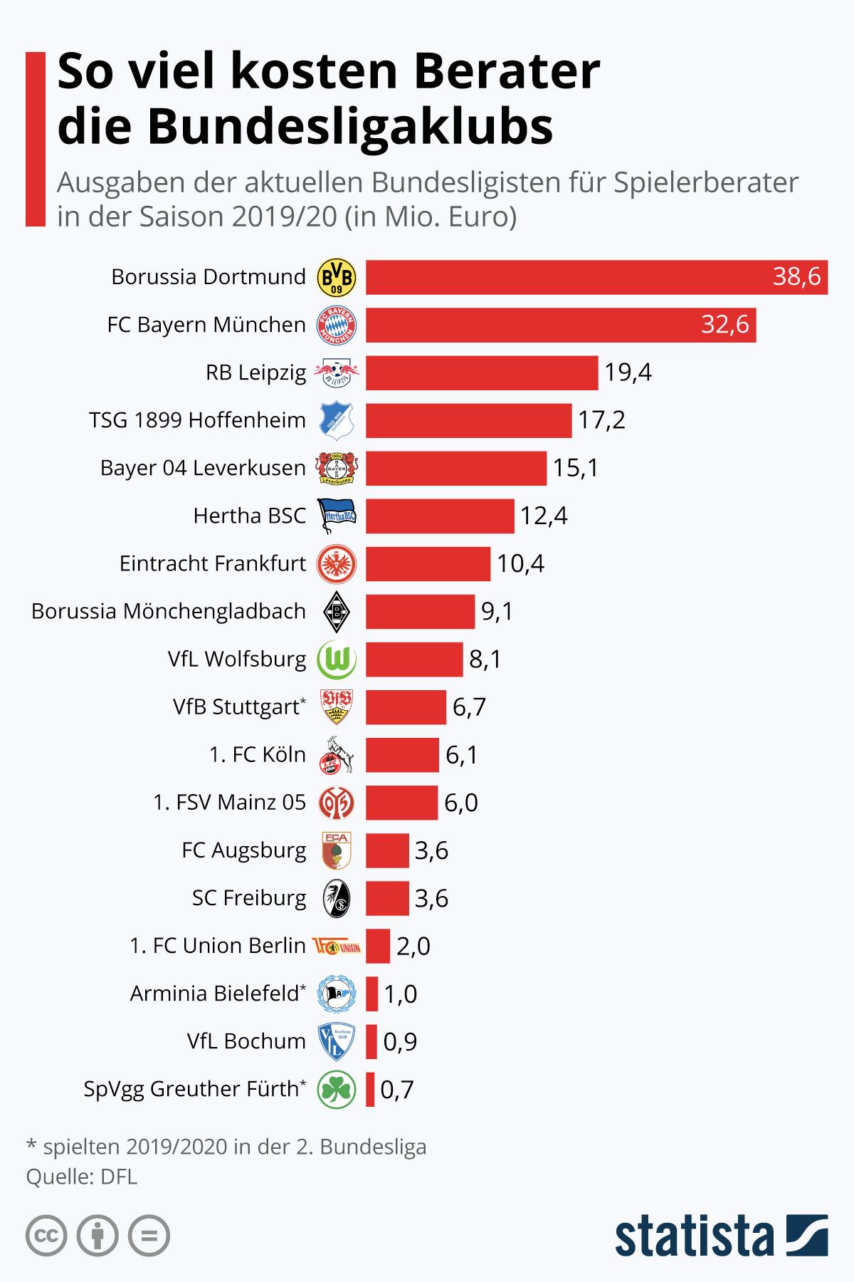 Infografik: So viel Kosten Berater die Bundesligaklubs | Statista