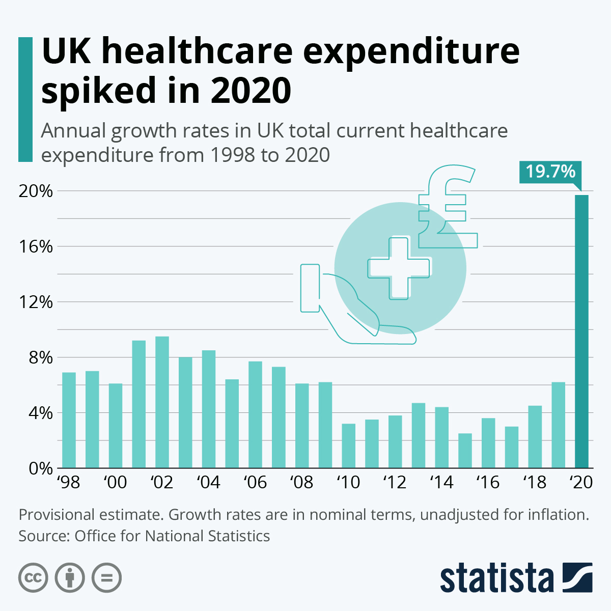 Infographic: UK healthcare expenditure spiked in 2020 | Statista