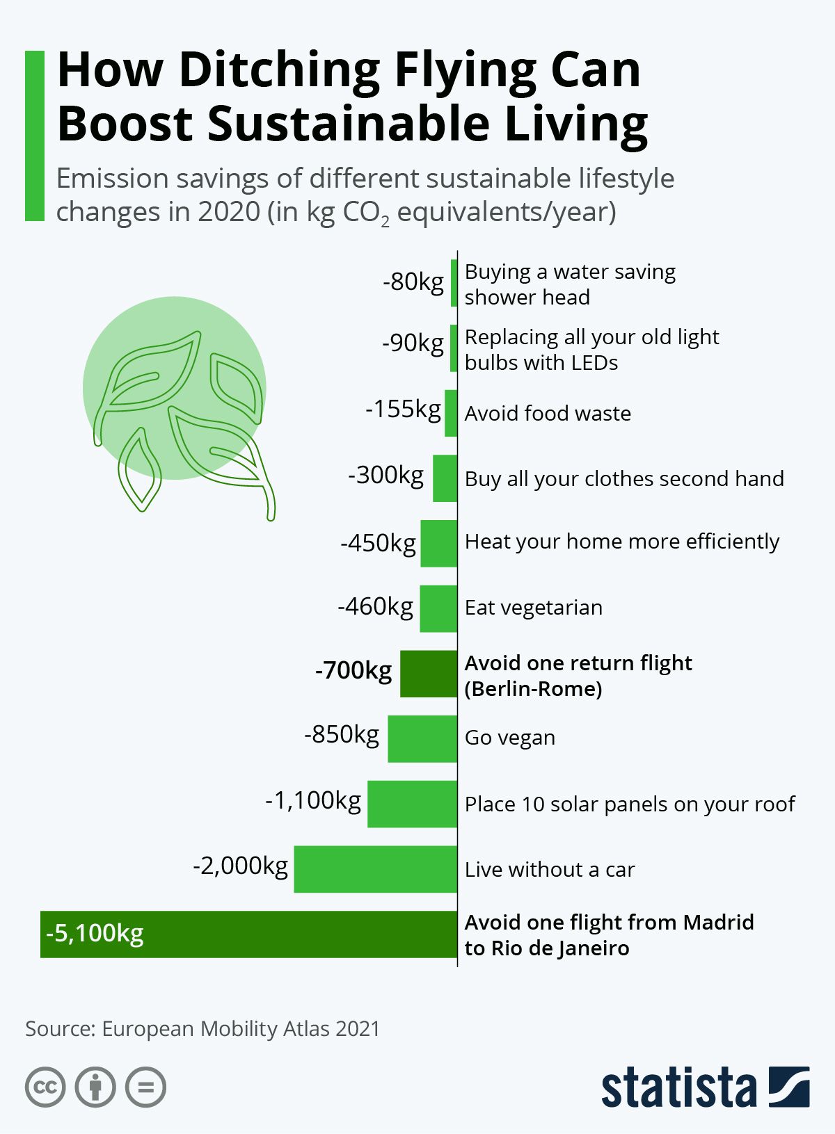 Infographic: How Ditching Flying Can Boost Sustainable Living | Statista