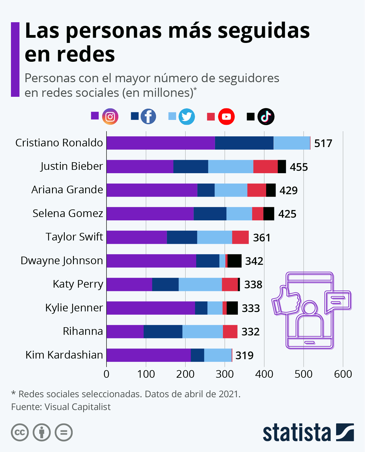 Infografía: Seis de las diez personas con más seguidores en redes sociales son músicos | Statista