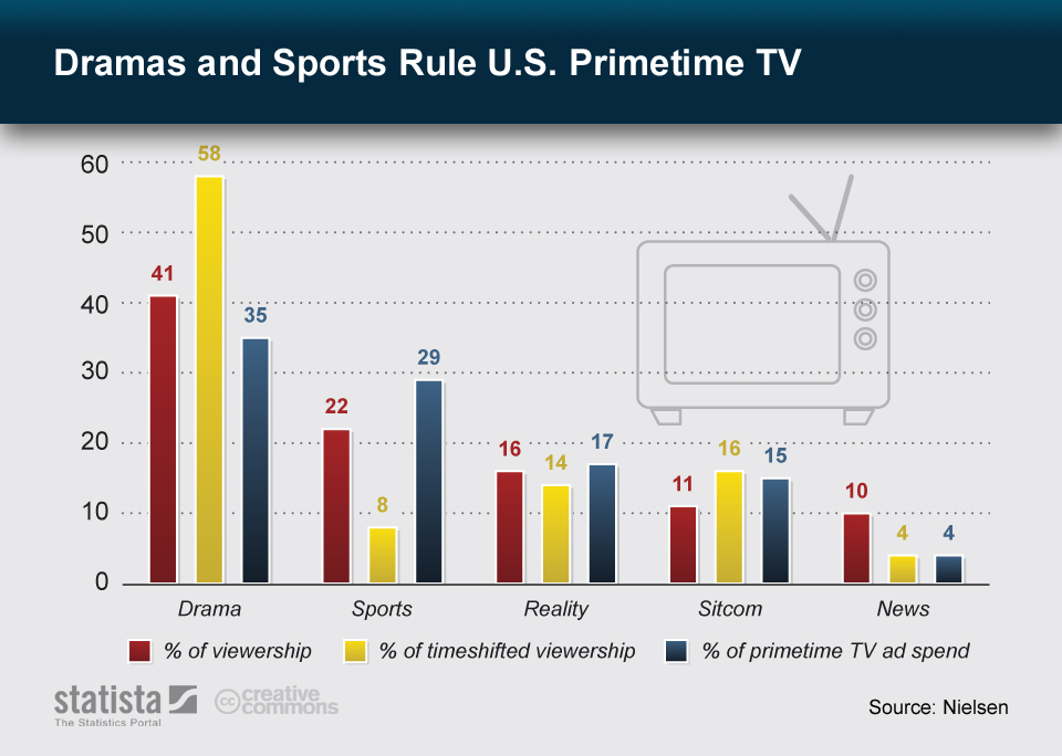 Infographic: Dramas and Sports Rule U.S. Primetime TV | Statista