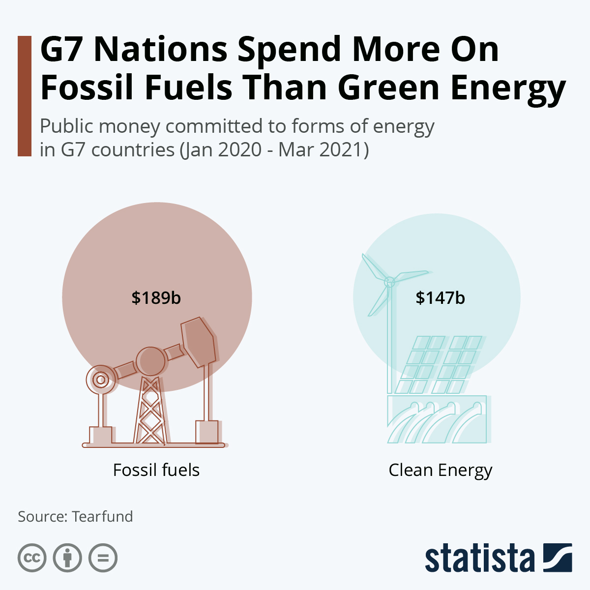 G7 Nations Spend More On Fossil Fuels Than Green Energy