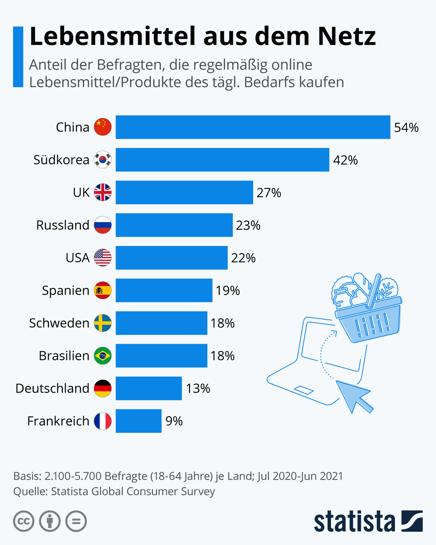 Infografik: Lebensmittel aus dem Netz   Statista