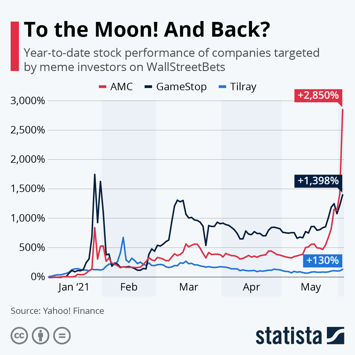 Infographic: To the Moon! And Back? | Statista