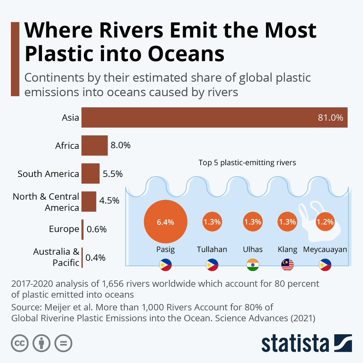 Infographic: Where Rivers Emit the Most Plastic into Oceans | Statista