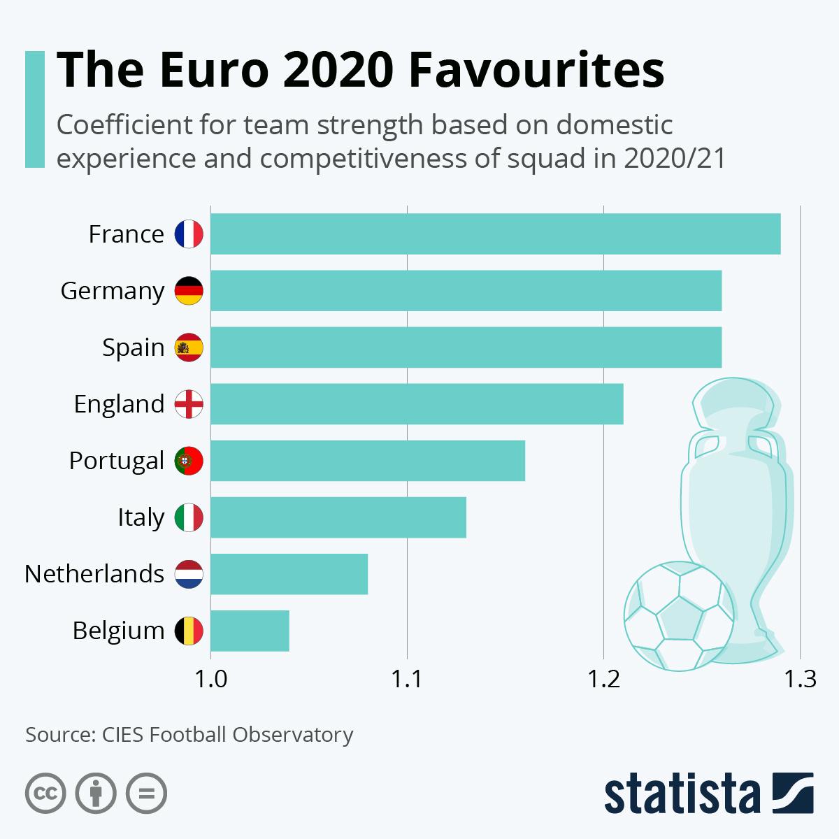 Infographic: The Euro 2020 Favourites | Statista