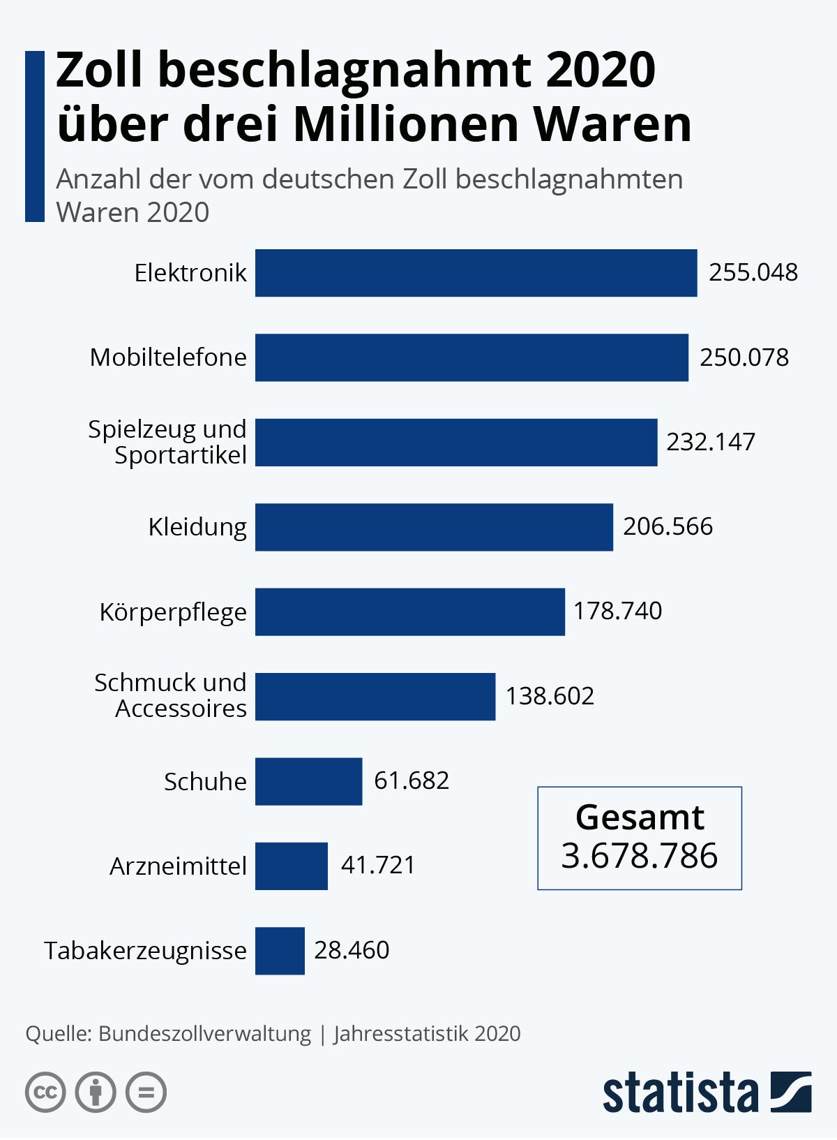 Infografik: Zoll beschlagnahmt 2020 über drei Millionen Waren | Statista