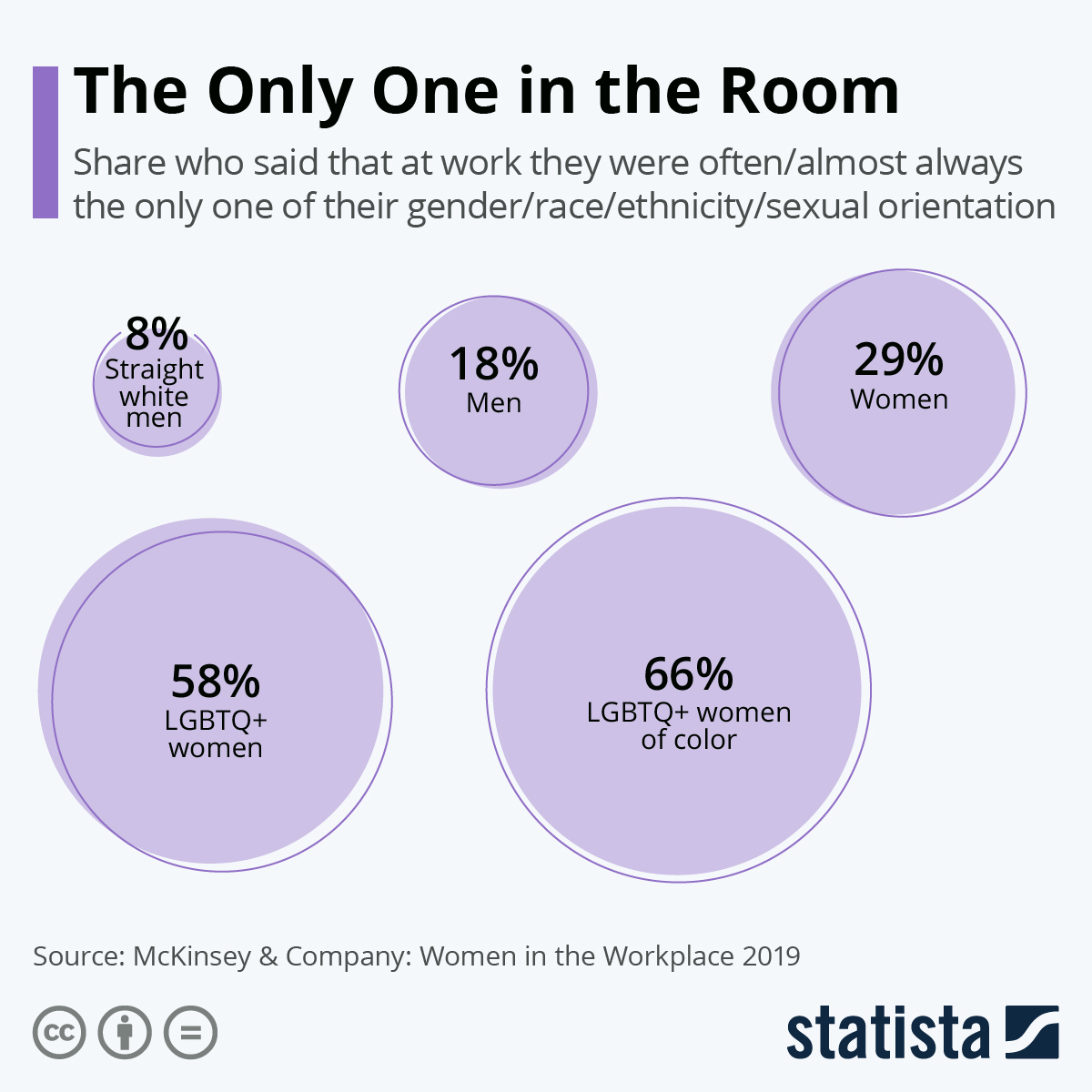 Infographic: The Only One in the Room | Statista