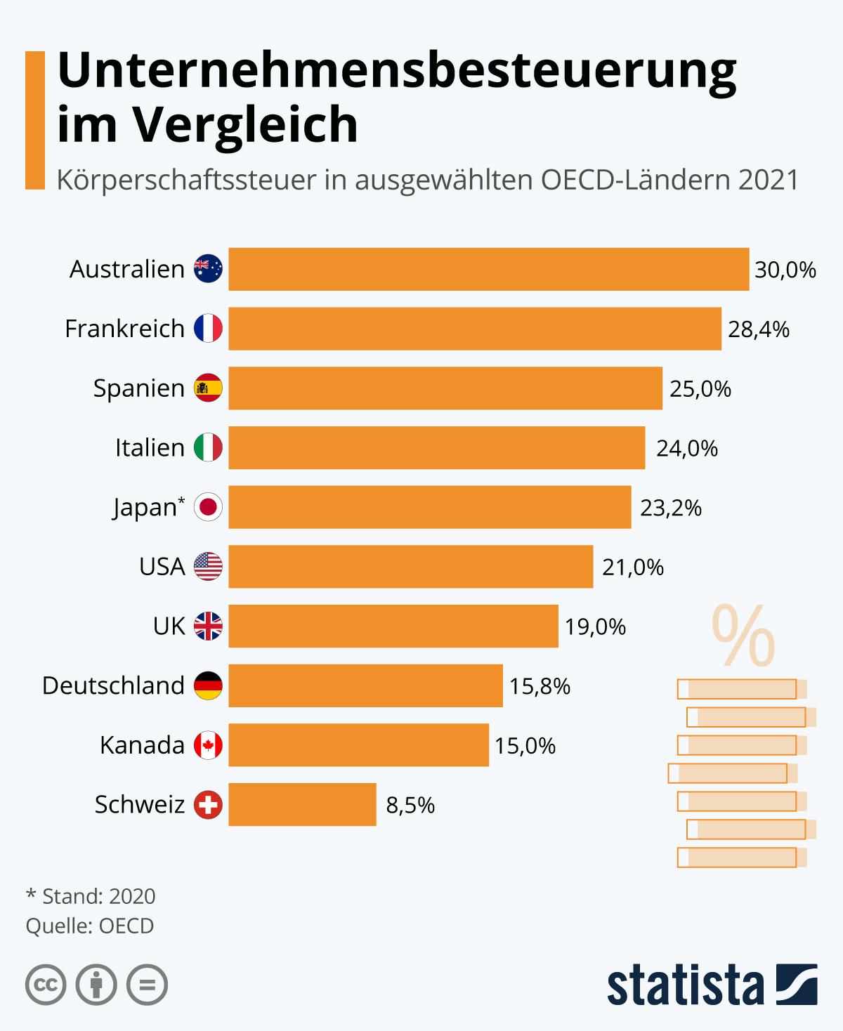 Infografik: Unternehmensbesteuerung im Vergleich | Statista