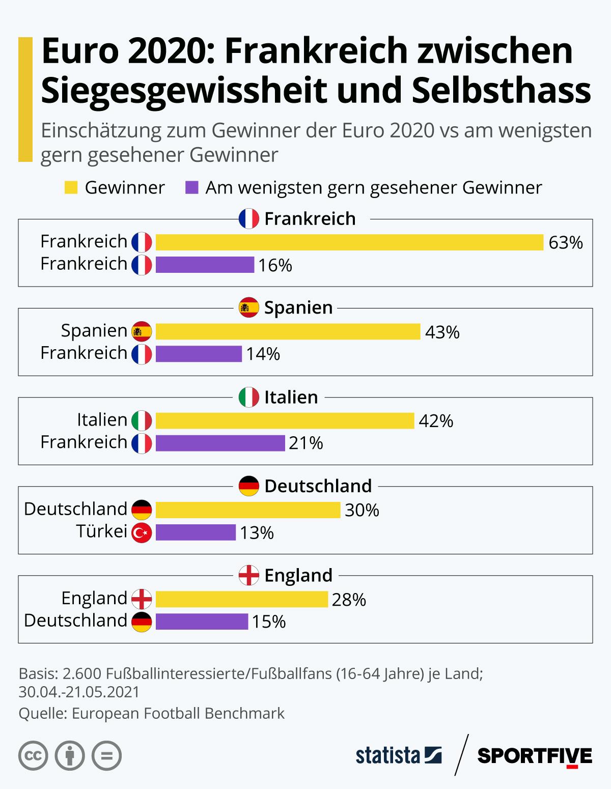 Infografik: Frankreich zwischen Siegesgewissheit und Selbsthass | Statista