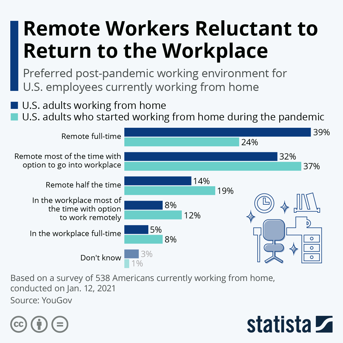 Infographic: Remote Workers Reluctant to Return to the Workplace | Statista