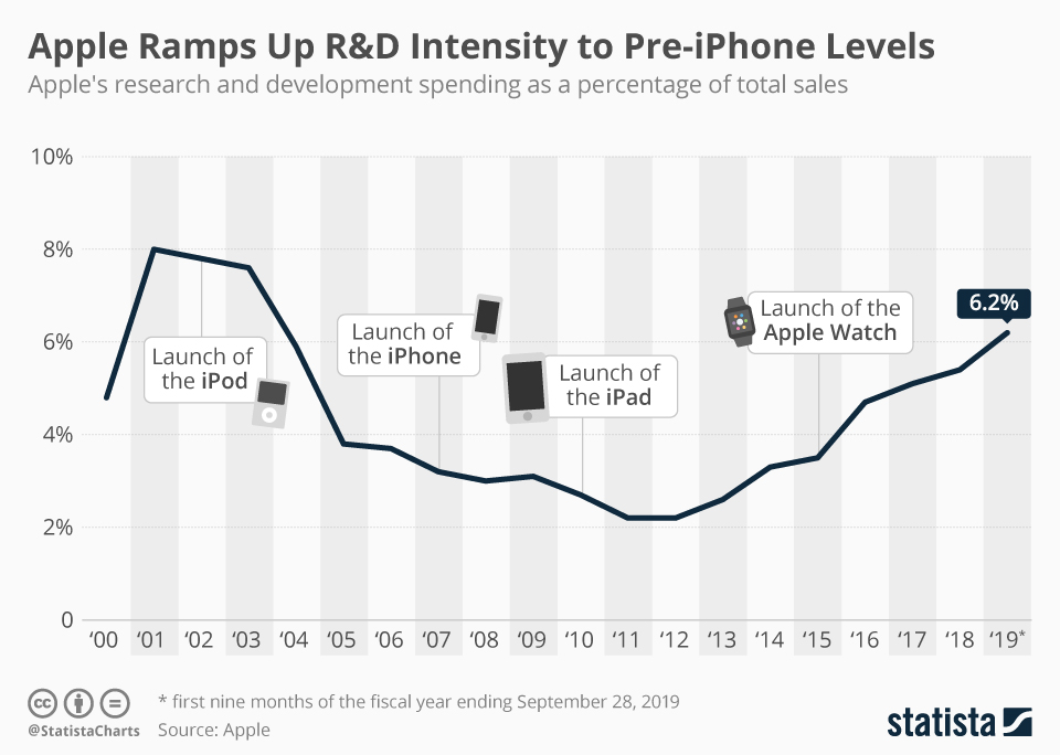 Infographic: Apple Ramps Up R&D Intensity to Pre-iPhone Levels | Statista