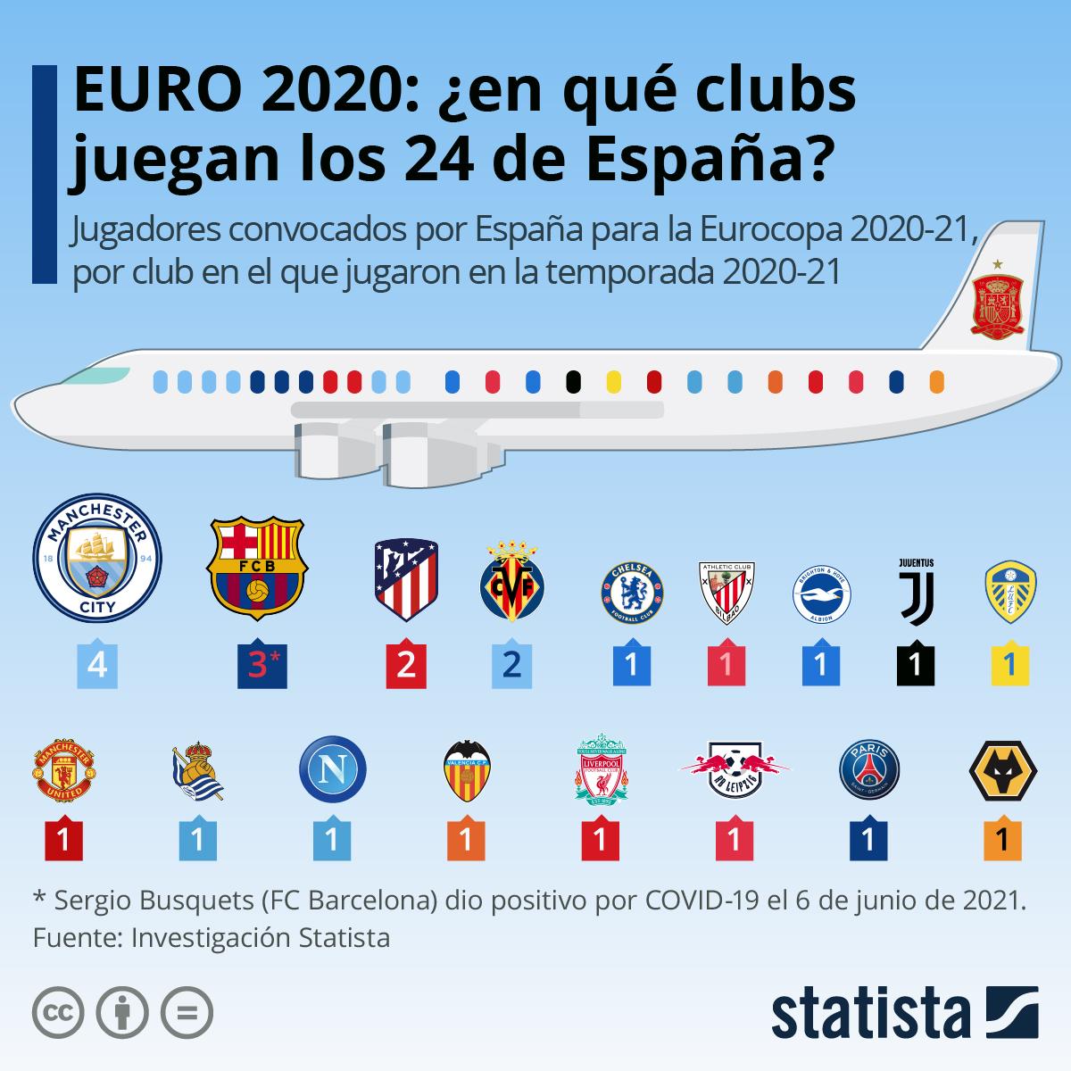 Infografía: EURO 2020: ¿en qué clubs juegan los 24 de España? | Statista