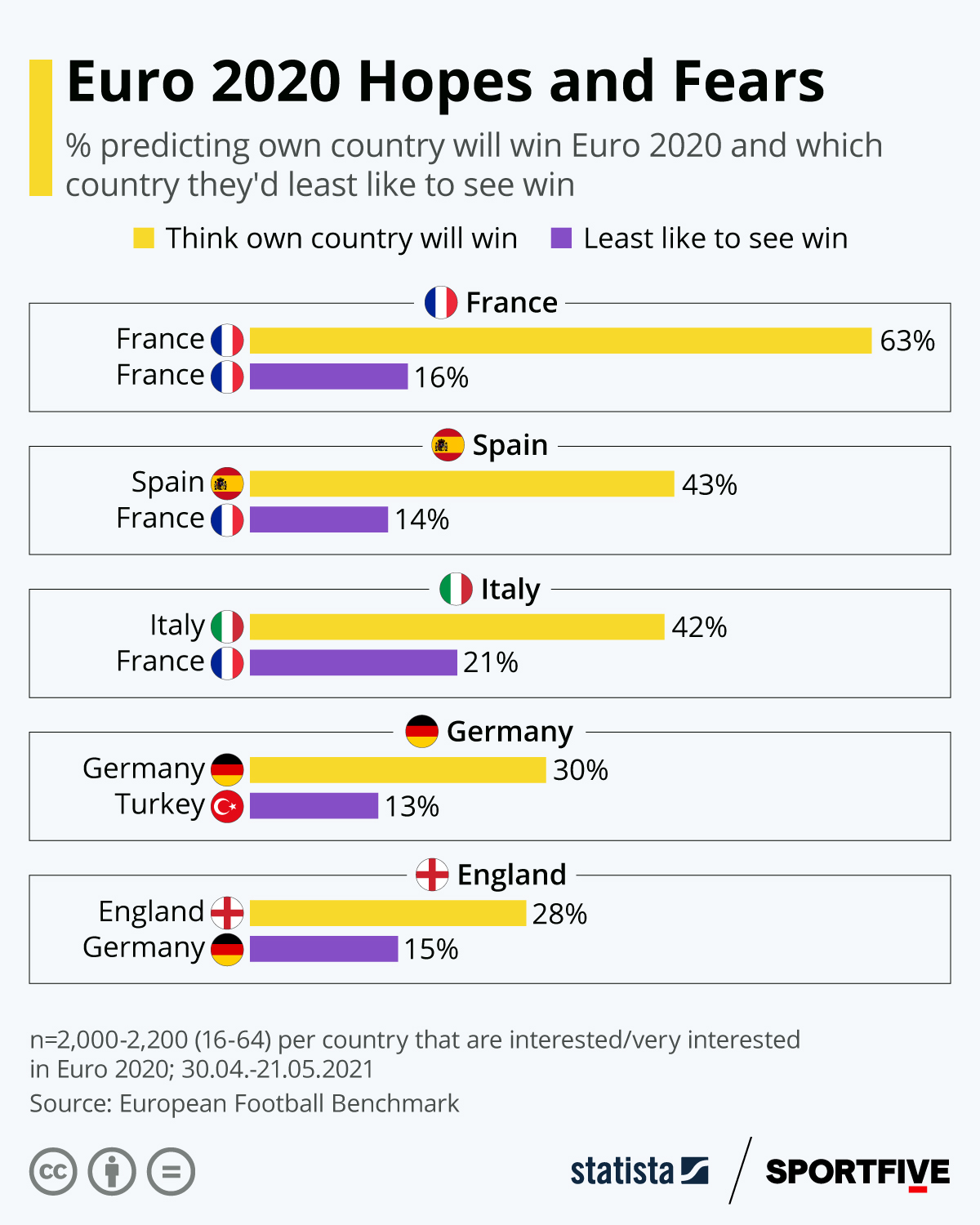 Infographic: Euro 2020 Hopes and Fears | Statista