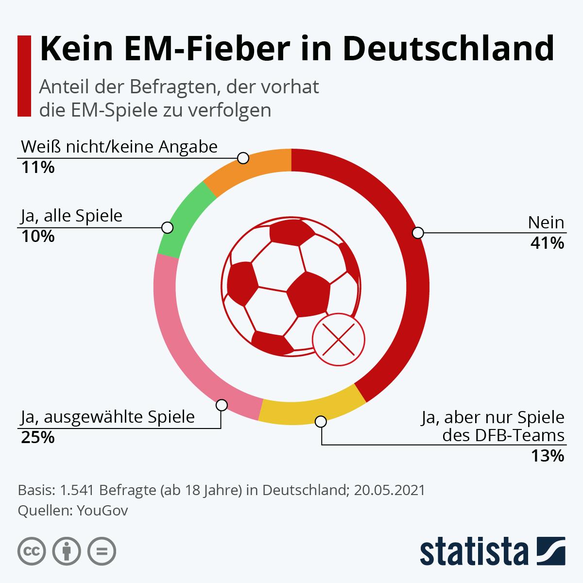 Infografik: Kein EM-Fieber in Deutschland | Statista
