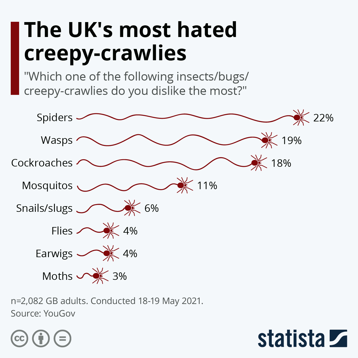 Infographic: The UK's most hated creepy-crawlies   Statista