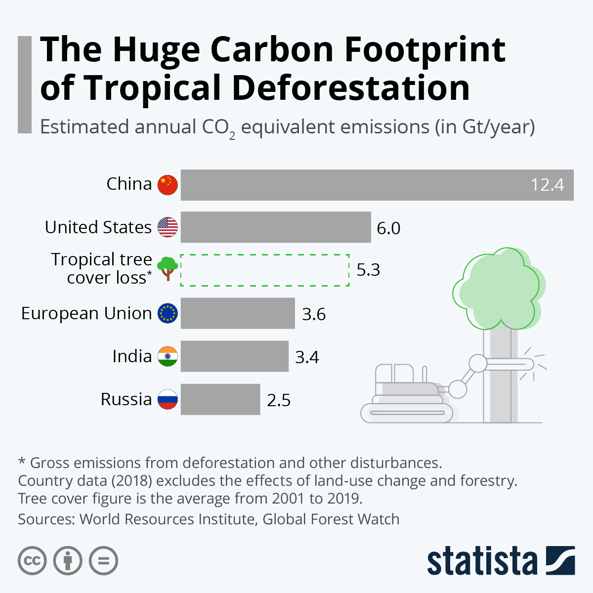Infographic: The Huge Carbon Footprint of Tropical Deforestation | Statista