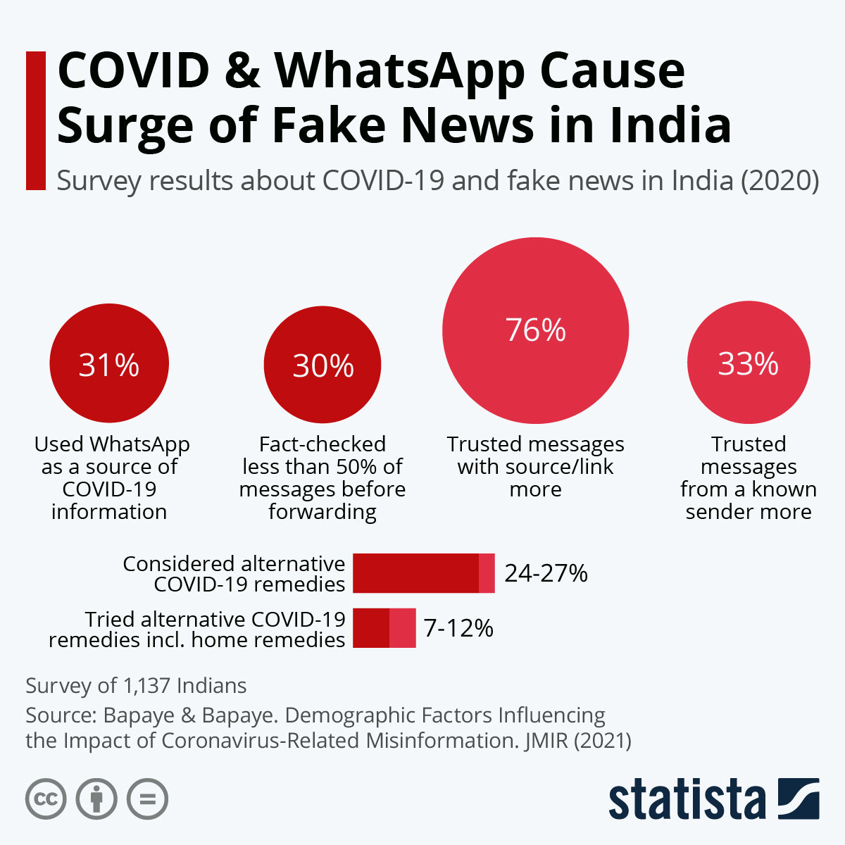 Infographic: COVID & WhatsApp Cause Surge of Fake News in India | Statista