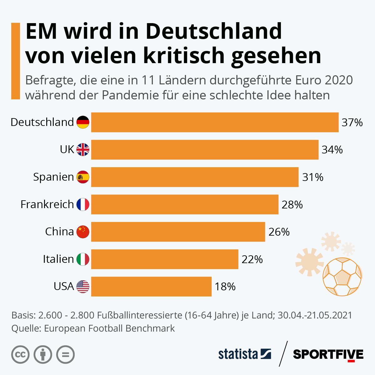 Infografik: EM wird in Deutschland von vielen kritisch gesehen   Statista