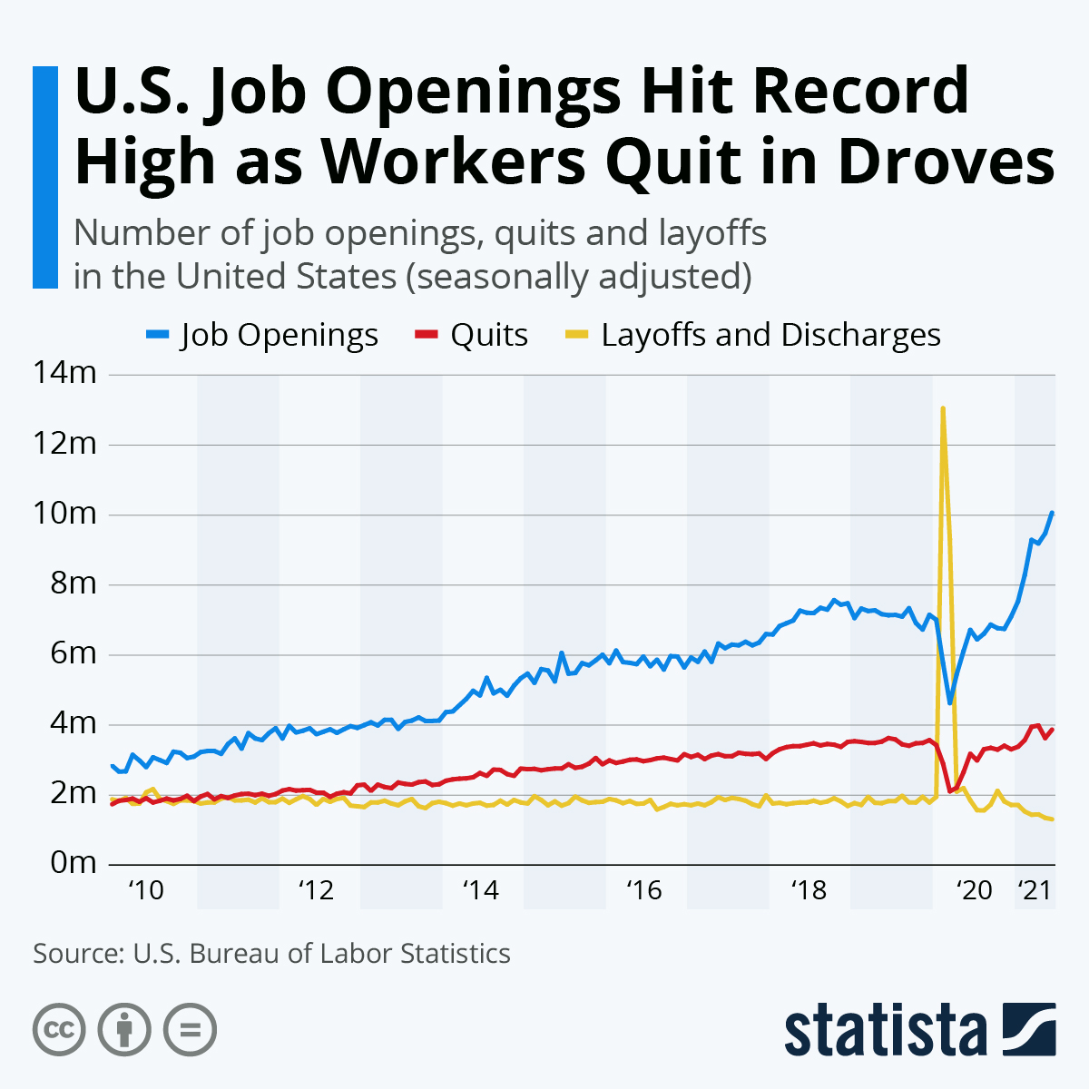 Infographic: U.S. Job Openings Hit Record High as Workers Quit in Droves | Statista