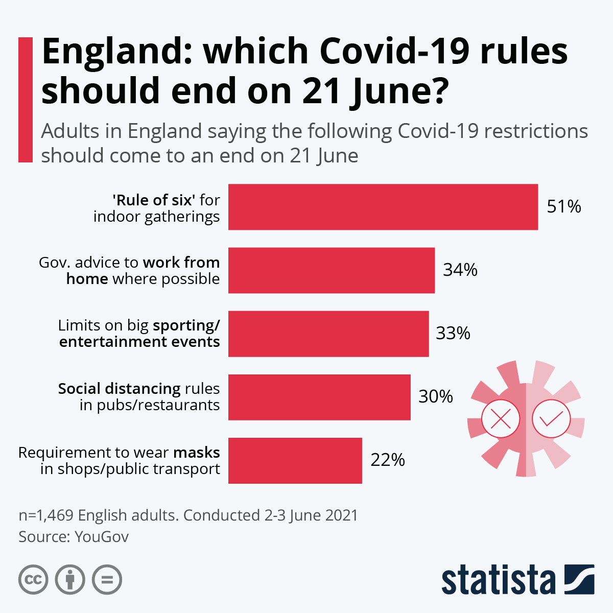 Infographic: England: which Covid-19 rules should end on 21 June? | Statista