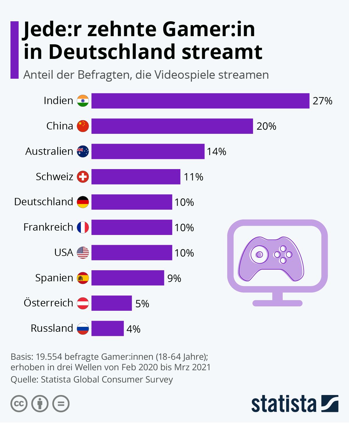 Infografik: Jede:r zehnte Gamer:in in Deutschland streamt | Statista