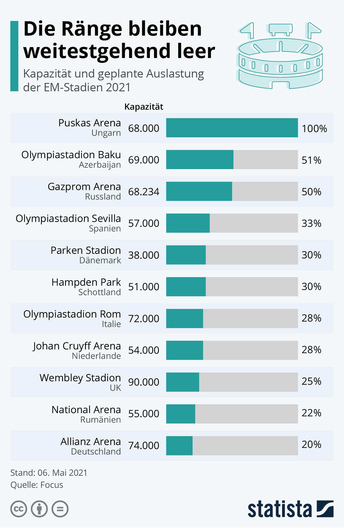 Infografik: Die Ränge bleiben weitestgehend leer | Statista
