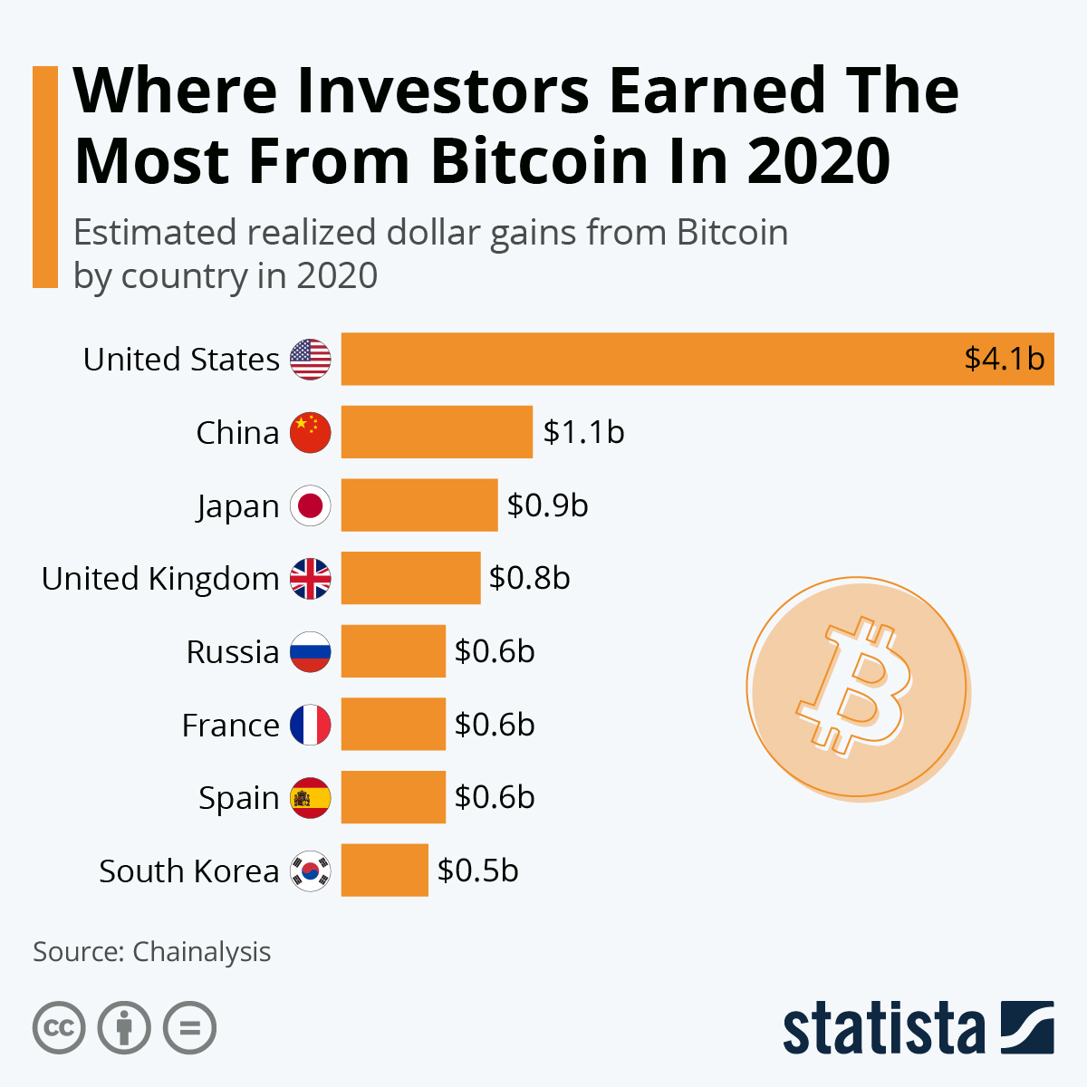 Infographic: Where Investors Earned The Most From Bitcoin In 2020 | Statista