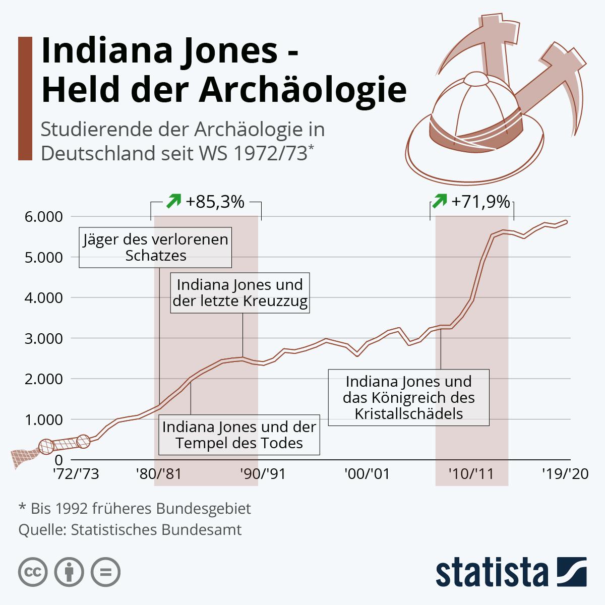 Infografik: Indiana Jones – Held der Archäologie   Statista