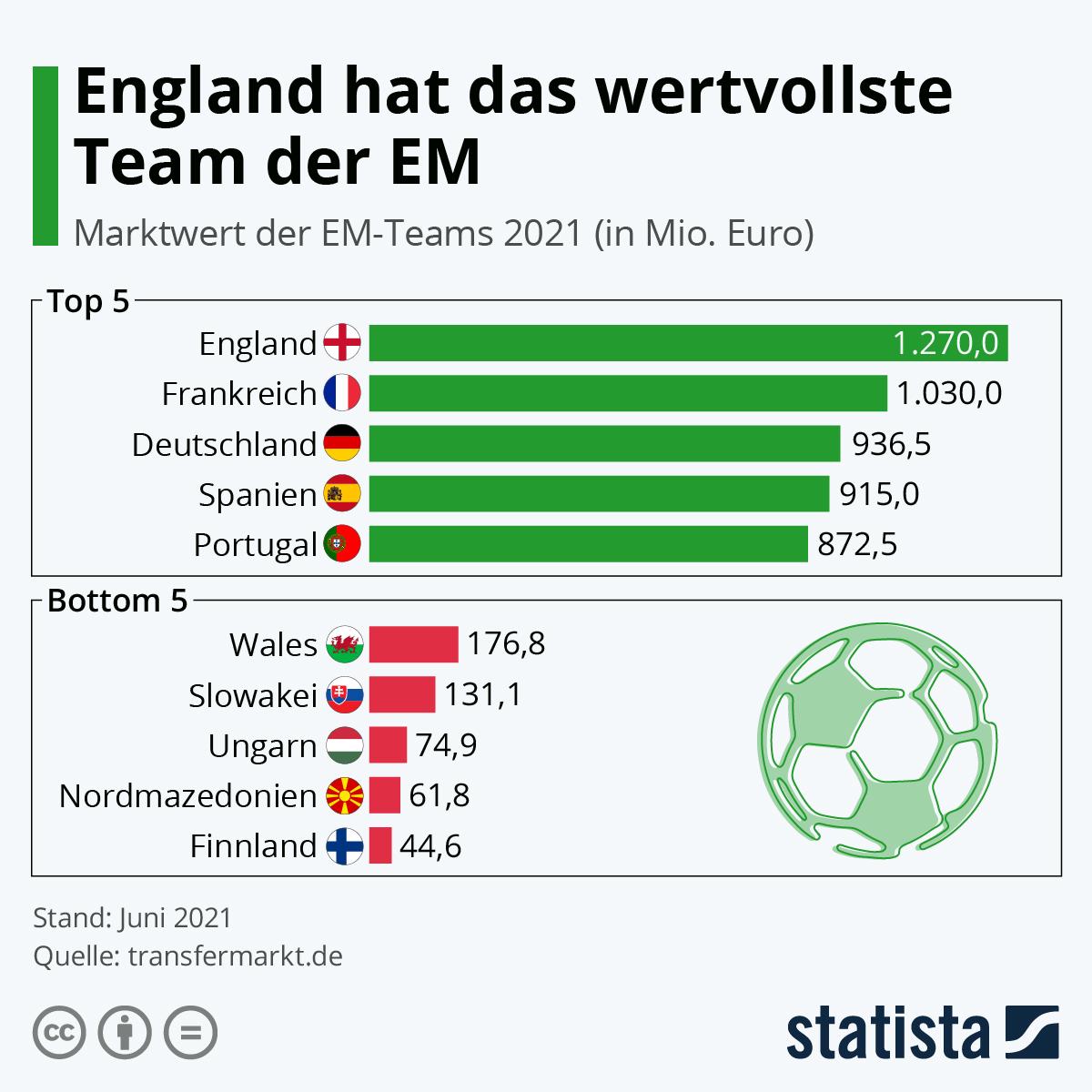 Infografik: England hat das wertvollste Team der EM   Statista